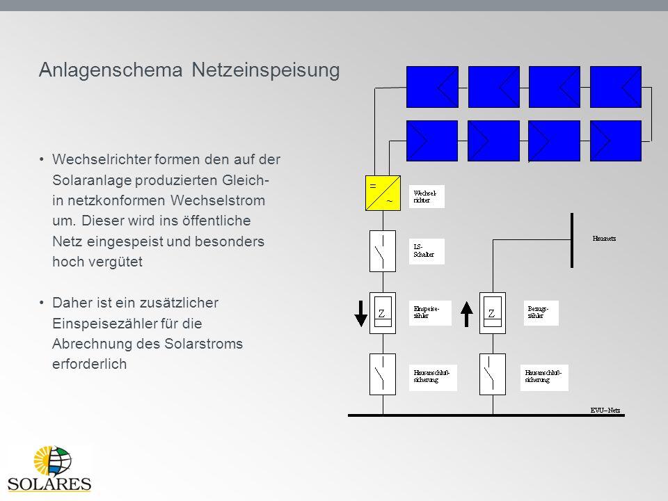 Anlagenschema Netzeinspeisung Wechselrichter formen den auf der Solaranlage produzierten Gleich- in netzkonformen Wechselstrom um. Dieser wird ins öff