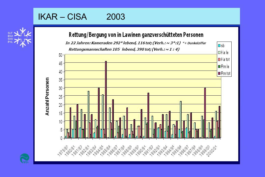 IKAR – CISA2003 Anzahl Personen In 22 Jahren: Kameraden 292* lebend, 116 tot; (Verh.: ~ 3*:1) *+ Dunkelziffer Rettungsmannschaften 105 lebend, 390 tot; (Verh.: ~ 1 : 4)