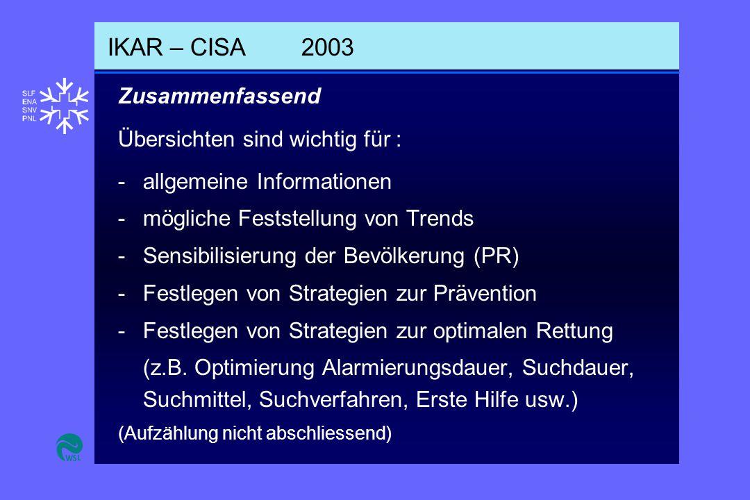 IKAR – CISA2003 -allgemeine Informationen -mögliche Feststellung von Trends -Sensibilisierung der Bevölkerung (PR) -Festlegen von Strategien zur Prävention -Festlegen von Strategien zur optimalen Rettung (z.B.