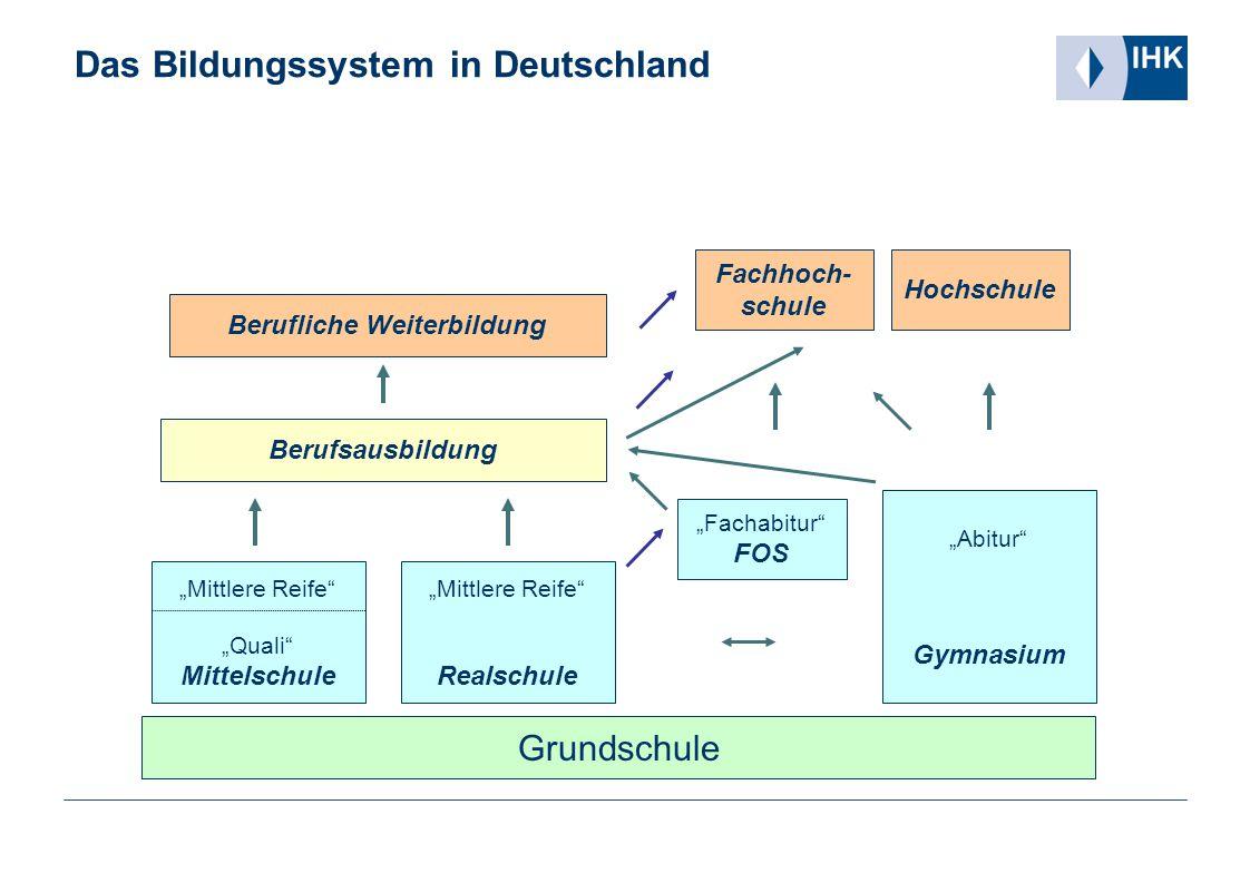 """Das Bildungssystem in Deutschland Grundschule """"Mittlere Reife"""" """"Quali"""" Mittelschule """"Mittlere Reife"""" Realschule """"Fachabitur"""" FOS """"Abitur"""" Gymnasium Be"""