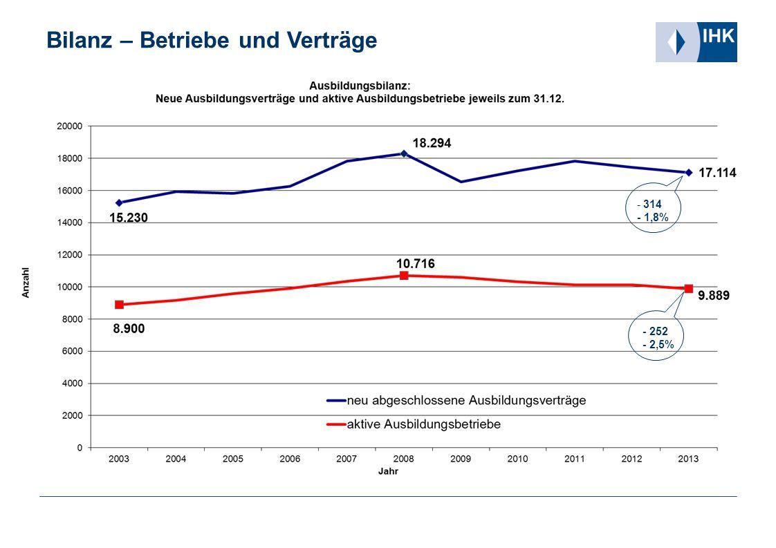 - 314 - 1,8% - 252 - 2,5% Bilanz – Betriebe und Verträge