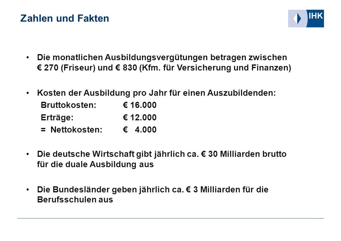 Zahlen und Fakten Die monatlichen Ausbildungsvergütungen betragen zwischen € 270 (Friseur) und € 830 (Kfm. für Versicherung und Finanzen) Kosten der A