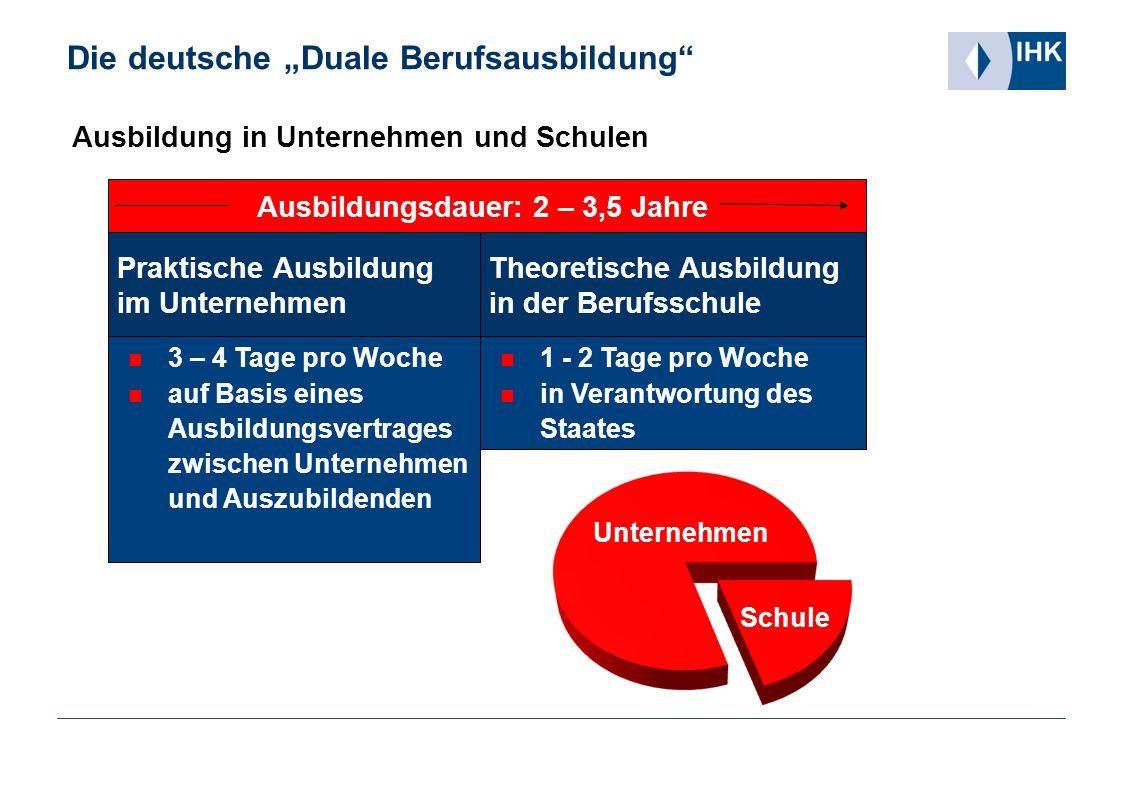 """Die deutsche """"Duale Berufsausbildung"""" 3 – 4 Tage pro Woche auf Basis eines Ausbildungsvertrages zwischen Unternehmen und Auszubildenden Praktische Aus"""