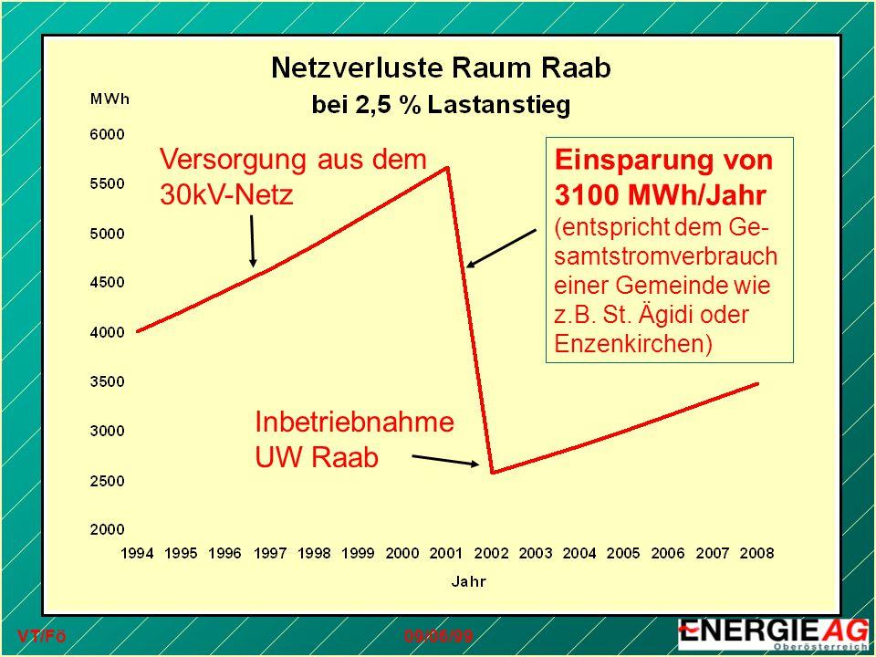 VT/Fö09/06/99 Inbetriebnahme UW Raab Versorgung aus dem 30kV-Netz Einsparung von 3100 MWh/Jahr (entspricht dem Ge- samtstromverbrauch einer Gemeinde w