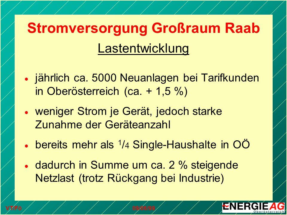 VT/Fö09/06/99 Stromversorgung Großraum Raab Lastentwicklung  jährlich ca. 5000 Neuanlagen bei Tarifkunden in Oberösterreich (ca. + 1,5 %)  weniger S