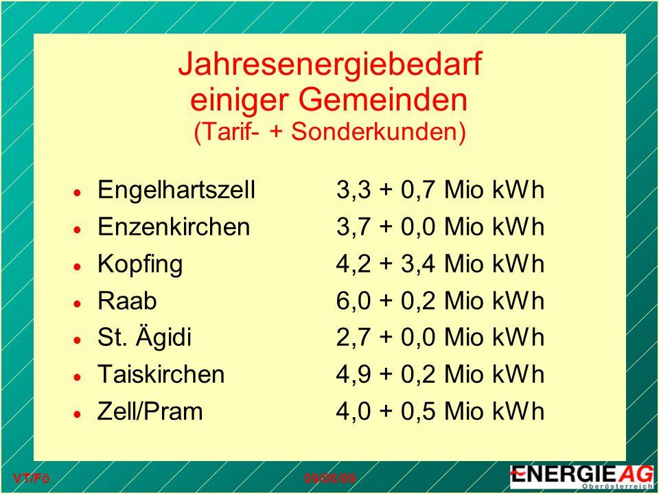 VT/Fö09/06/99 Jahresenergiebedarf einiger Gemeinden (Tarif- + Sonderkunden)  Engelhartszell3,3 + 0,7 Mio kWh  Enzenkirchen3,7 + 0,0 Mio kWh  Kopfing4,2 + 3,4 Mio kWh  Raab6,0 + 0,2 Mio kWh  St.