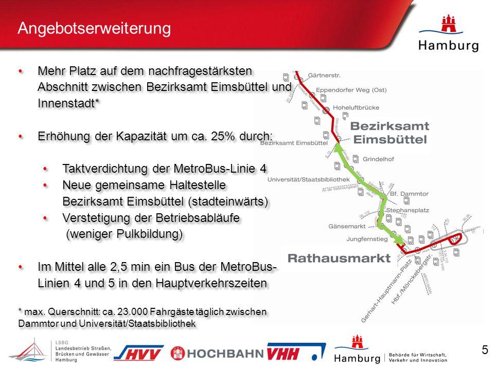 5 Angebotserweiterung Mehr Platz auf dem nachfragestärksten Abschnitt zwischen Bezirksamt Eimsbüttel und Innenstadt* Erhöhung der Kapazität um ca.
