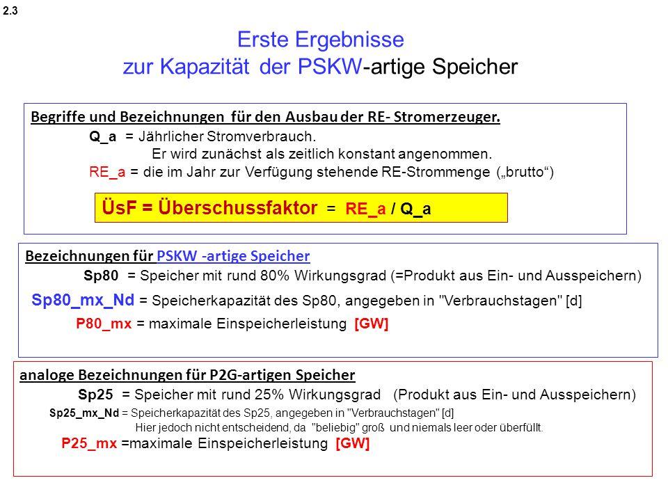 Erste Ergebnisse zur Kapazität der PSKW-artige Speicher analoge Bezeichnungen für P2G-artigen Speicher Sp25 = Speicher mit rund 25% Wirkungsgrad (Prod