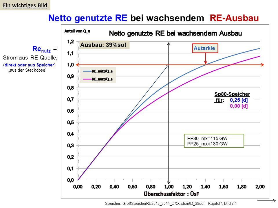 """Netto genutzte RE bei wachsendem RE-Ausbau Speicher: GroßSpeicherRE2013_2014_DXX.xlsm!D_39sol Kapitel7, Bild 7.1 Ein wichtiges Bild Re nutz = Strom aus RE-Quelle, (direkt oder aus Speicher) """"aus der Steckdose"""