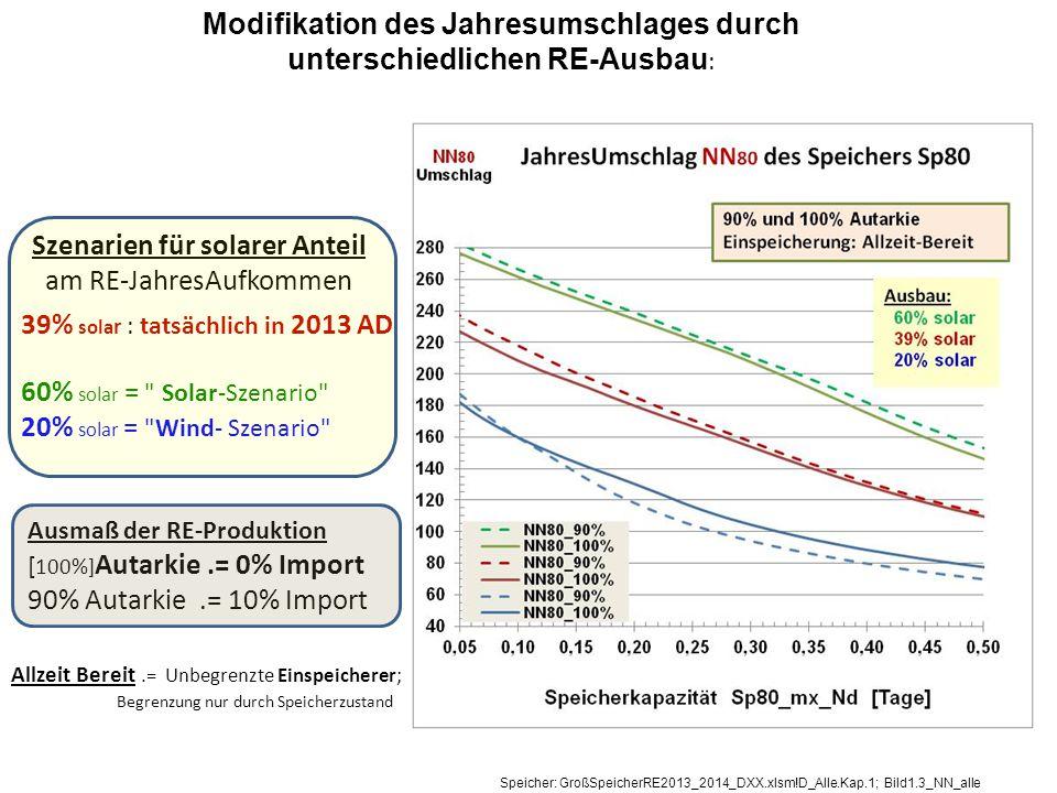 Modifikation des Jahresumschlages durch unterschiedlichen RE-Ausbau : 39% sola r : tatsächlich in 2013 AD 60% solar = Solar-Szenario 20% solar = Wind- Szenario Szenarien für solarer Anteil am RE-JahresAufkommen Ausmaß der RE-Produktion [ 100%] Autarkie.= 0% Import 90% Autarkie.= 10% Import Allzeit Bereit.= Unbegrenzte Einspeicherer; Begrenzung nur durch Speicherzustand Speicher: GroßSpeicherRE2013_2014_DXX.xlsm!D_Alle.Kap.1; Bild1.3_NN_alle
