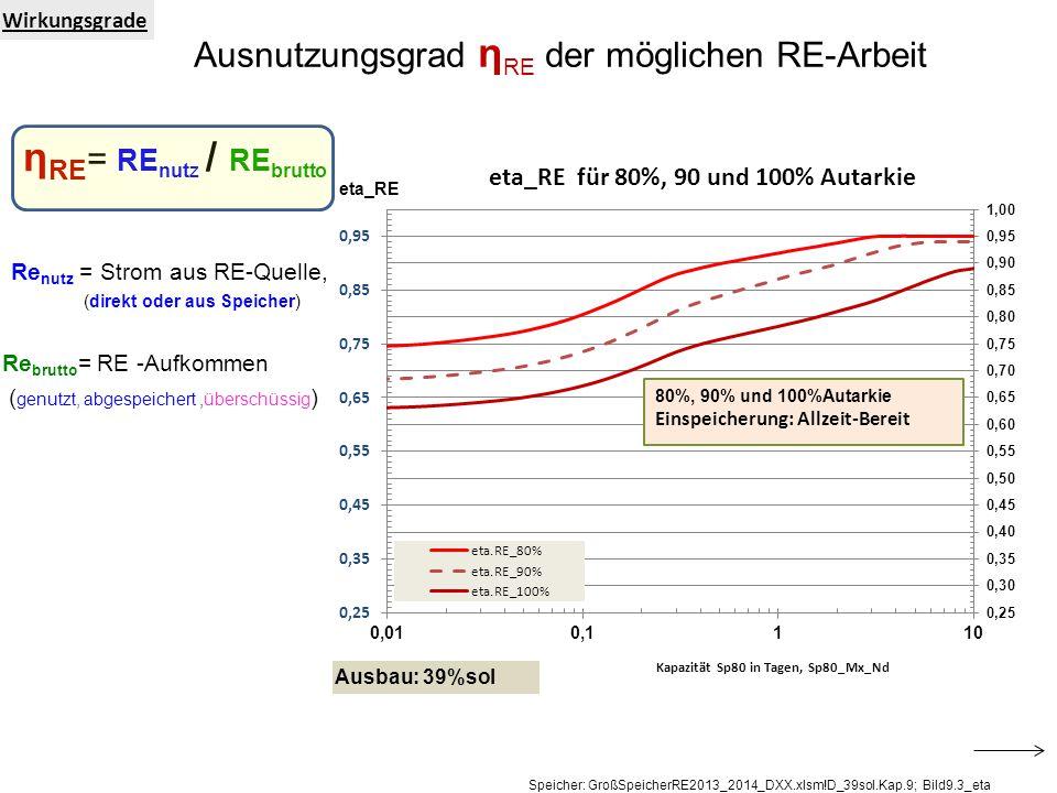 Wirkungsgrade Ausnutzungsgrad η RE der möglichen RE-Arbeit η RE = RE nutz / RE brutto Re nutz = Strom aus RE-Quelle, (direkt oder aus Speicher) Re brutto = RE -Aufkommen ( genutzt, abgespeichert,überschüssig ) Speicher: GroßSpeicherRE2013_2014_DXX.xlsm!D_39sol.Kap.9; Bild9.3_eta