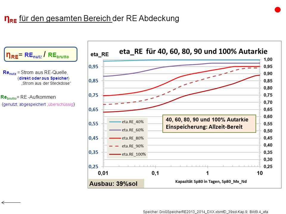 "η RE für den gesamten Bereich der RE Abdeckung η RE = RE nutz / RE brutto Re nutz = Strom aus RE-Quelle, (direkt oder aus Speicher) ""Strom aus der Steckdose Re brutto = RE -Aufkommen ( genutzt, abgespeichert,überschüssig ) Speicher: GroßSpeicherRE2013_2014_DXX.xlsm!D_39sol.Kap.9; Bild9.4_eta"