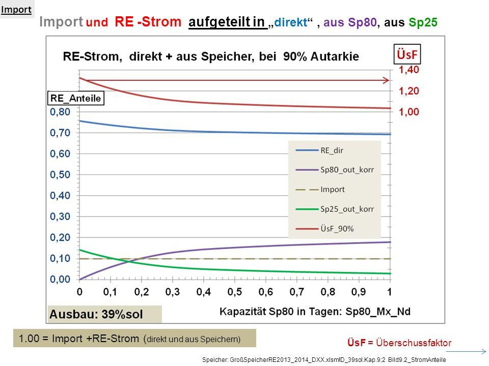 """Import und RE -Strom aufgeteilt in """"direkt"""", aus Sp80, aus Sp25 Import Speicher: GroßSpeicherRE2013_2014_DXX.xlsm!D_39sol.Kap.9;2 Bild9.2_StromAnteile"""