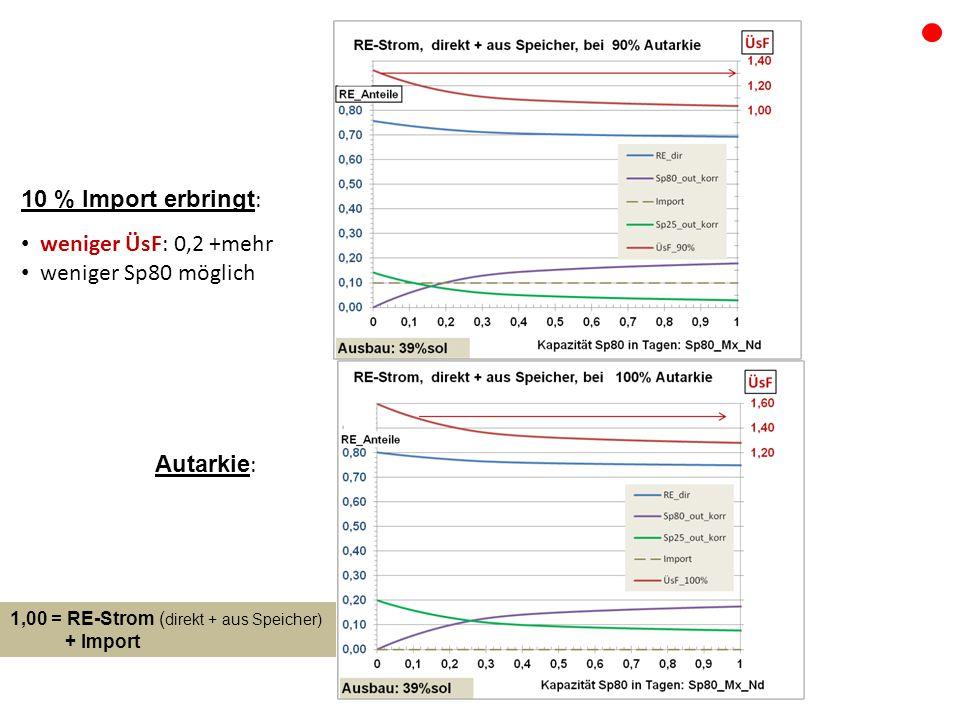 10 % Import erbringt : weniger ÜsF: 0,2 +mehr weniger Sp80 möglich 1,00 = RE-Strom ( direkt + aus Speicher) + Import Autarkie :