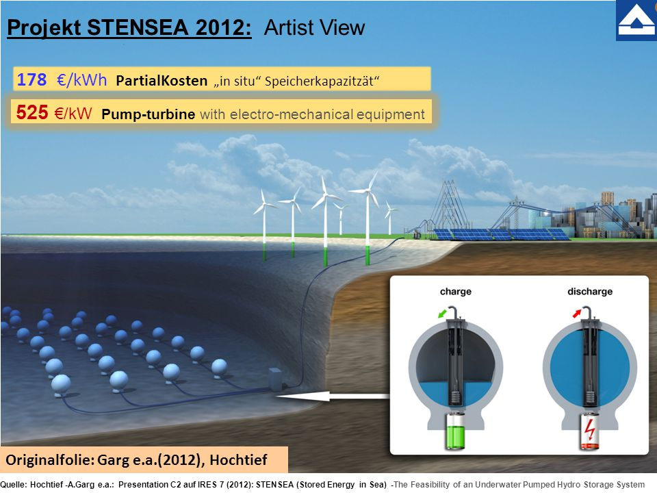 "Quelle: Hochtief -A.Garg e.a.: Presentation C2 auf IRES 7 (2012): STENSEA (Stored Energy in Sea) -The Feasibility of an Underwater Pumped Hydro Storage System Projekt STENSEA 2012: Artist View Originalfolie: Garg e.a.(2012), Hochtief 178 €/kWh PartialKosten ""in situ Speicherkapazitzät 525 €/kW Pump-turbine with electro-mechanical equipment"
