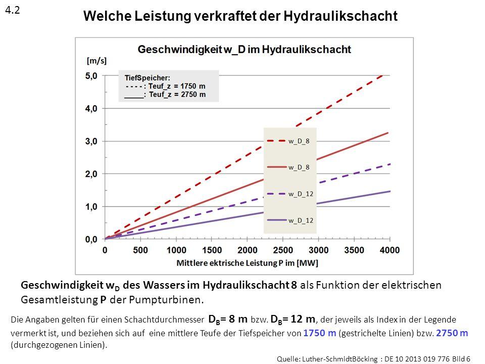 Geschwindigkeit w D des Wassers im Hydraulikschacht 8 als Funktion der elektrischen Gesamtleistung P der Pumpturbinen. Welche Leistung verkraftet der