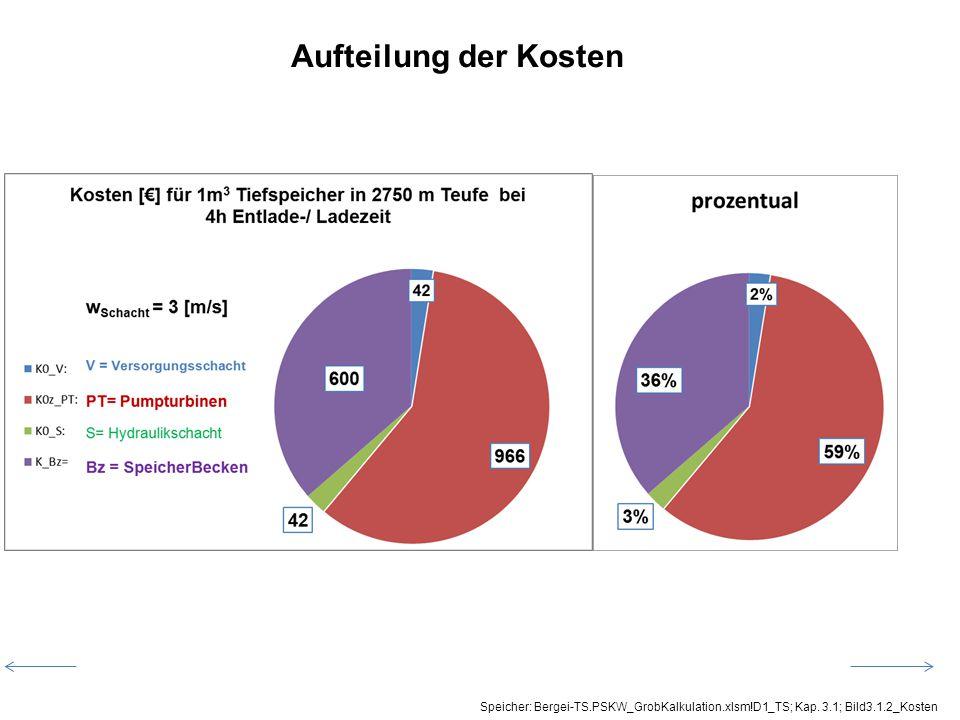 Speicher: Bergei-TS.PSKW_GrobKalkulation.xlsm!D1_TS; Kap. 3.1; Bild3.1.2_Kosten Aufteilung der Kosten