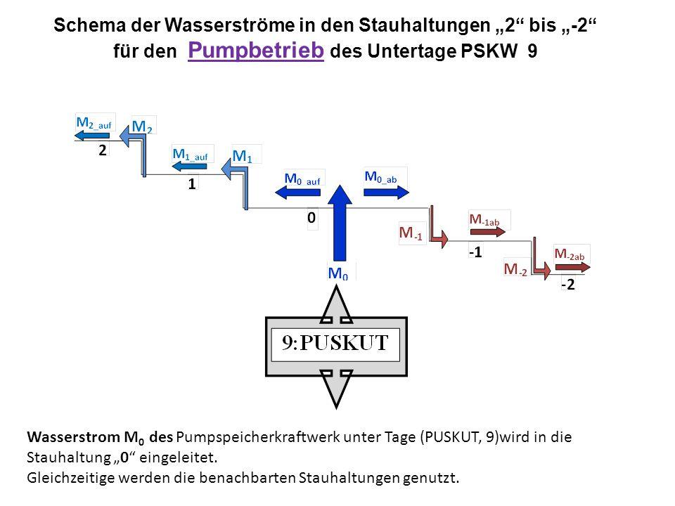 """Wasserstrom M 0 des Pumpspeicherkraftwerk unter Tage (PUSKUT, 9)wird in die Stauhaltung """"0"""" eingeleitet. Gleichzeitige werden die benachbarten Stauhal"""