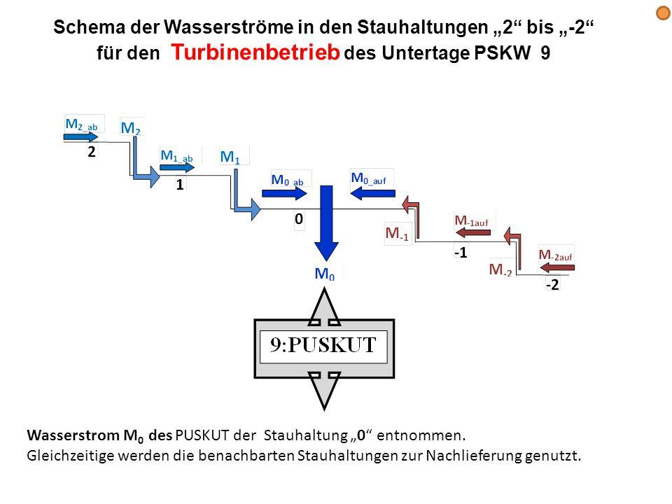 """Schema der Wasserströme in den Stauhaltungen """"2 bis """"-2 für den Turbinenbetrieb des Untertage PSKW 9 Wasserstrom M 0 des PUSKUT der Stauhaltung """"0 entnommen."""