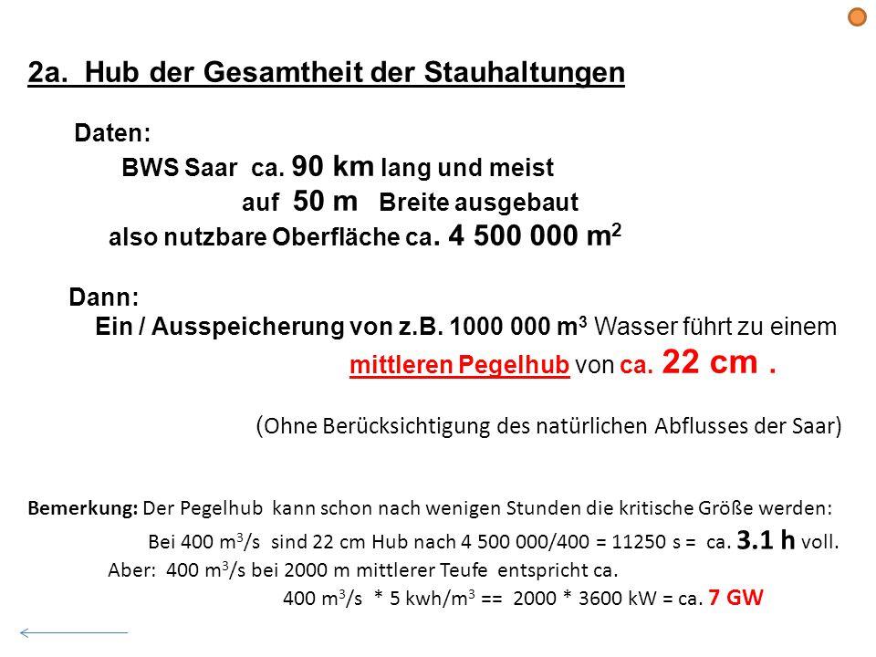 2a. Hub der Gesamtheit der Stauhaltungen Daten: BWS Saar ca. 90 km lang und meist auf 50 m Breite ausgebaut also nutzbare Oberfläche ca. 4 500 000 m 2