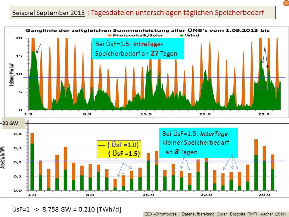 ÜsF=1 -> 8,758 GW = 0,210 [TWh/d] 20 GW Beispiel September 2013 : Tagesdateien unterschlagen täglichen Speicherbedarf ___ { ÜsF =1.0} --- { ÜsF =1.5} Bei ÜsF=1.5: InterTage- kleiner Speicherbedarf an 8 Tagen Bei ÜsF=1.5: IntraTage- Speicherbedarf an 27 Tagen EEX –Strombörse ; Datenaufbereitung: Göran Borgolte, RWTH Aachen (2014)
