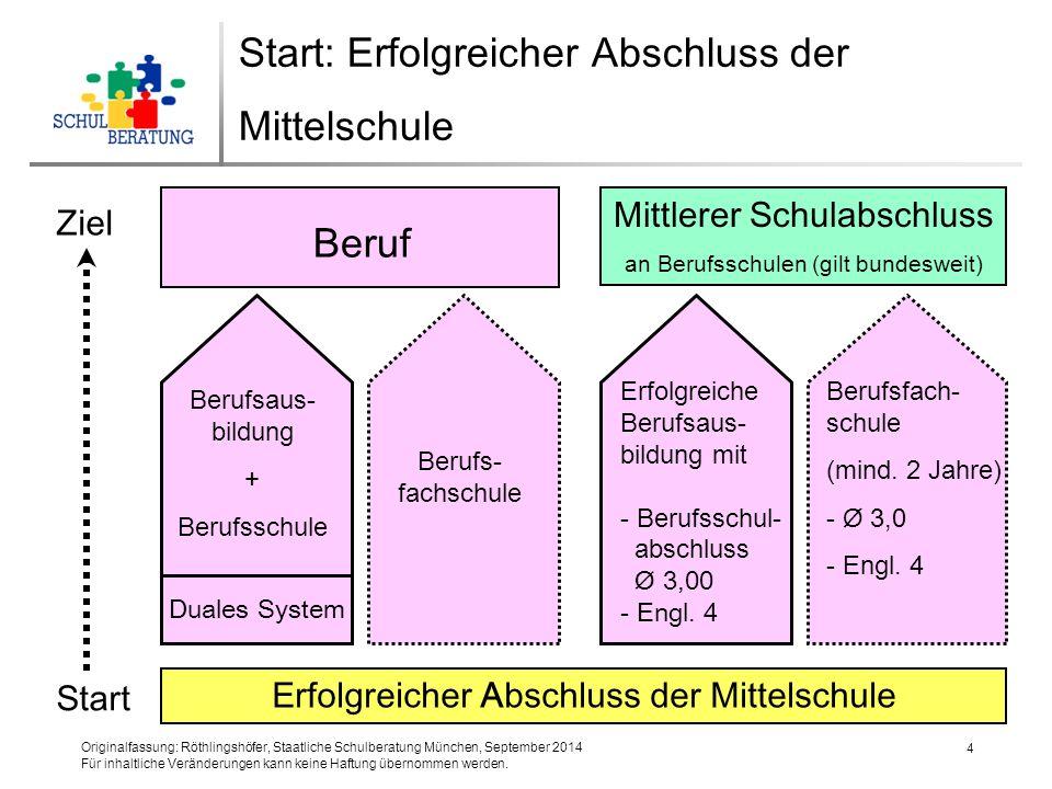 Originalfassung: Röthlingshöfer, Staatliche Schulberatung München, September 2014 Für inhaltliche Veränderungen kann keine Haftung übernommen werden.