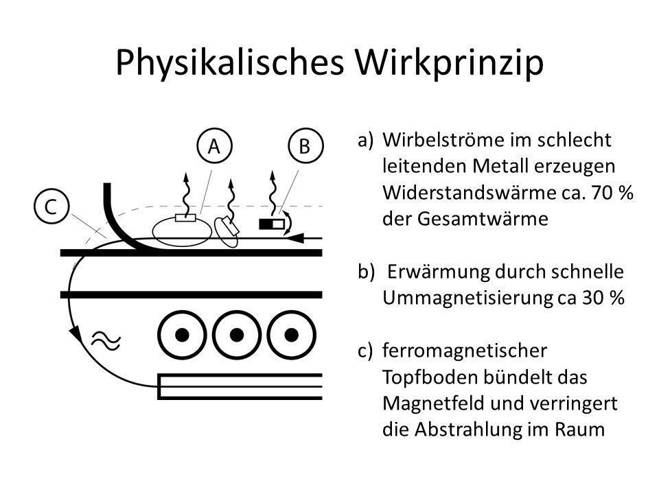 Physikalisches Wirkprinzip a)Wirbelströme im schlecht leitenden Metall erzeugen Widerstandswärme ca.