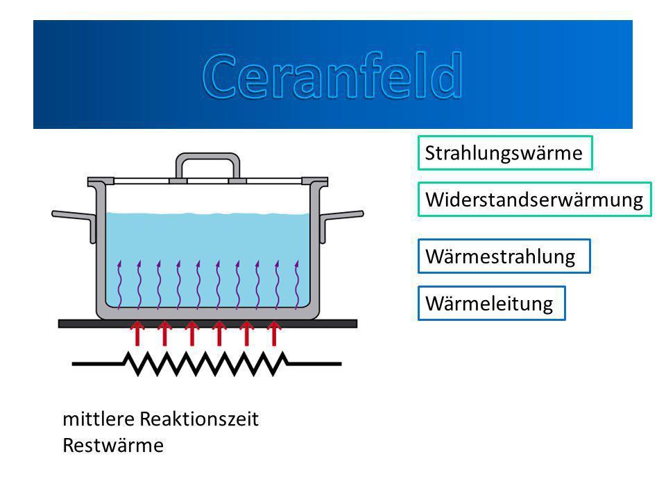 Wirtsachaftlichkeit Verringerung der Wärmeverluste – Nutzung der Restwärme – Richtige Topfgröße Ceran /Induktion Energieersparnis ca.