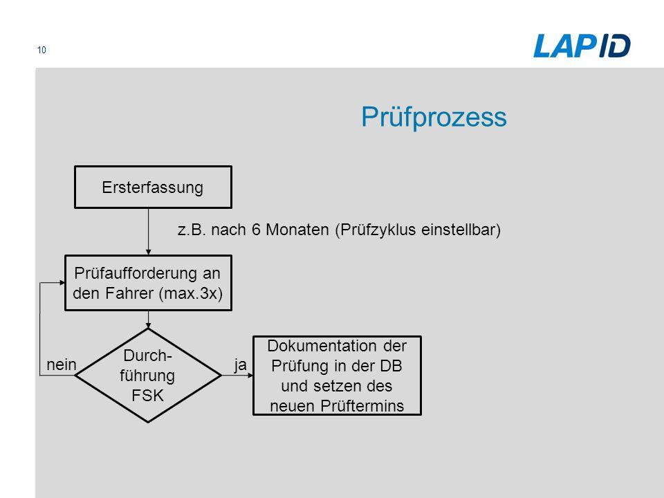 10 Prüfprozess Durch- führung FSK Ersterfassung Prüfaufforderung an den Fahrer (max.3x) z.B. nach 6 Monaten (Prüfzyklus einstellbar) Dokumentation der
