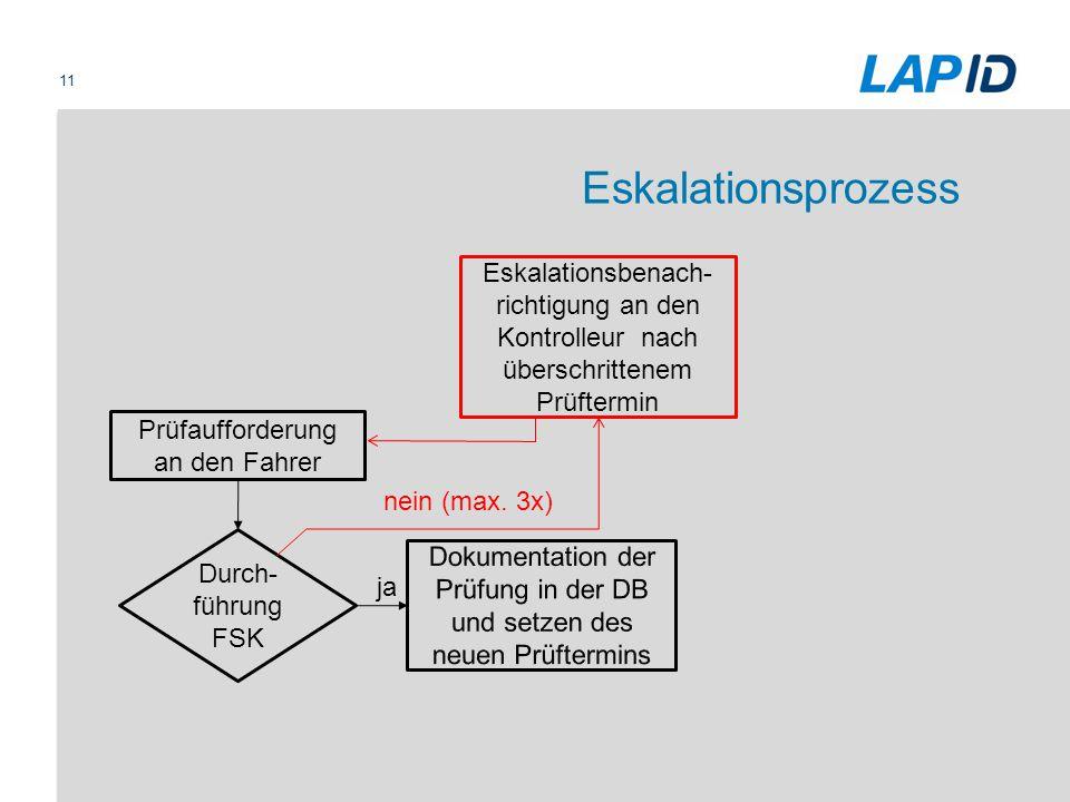 11 Eskalationsprozess Durch- führung FSK Prüfaufforderung an den Fahrer Eskalationsbenach- richtigung an den Kontrolleur nach überschrittenem Prüfterm