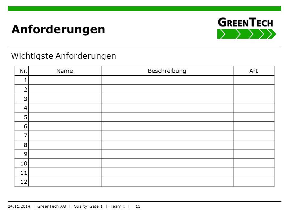 11 Anforderungen Wichtigste Anforderungen Nr.NameBeschreibungArt 1 2 3 4 5 6 7 8 9 10 11 12 24.11.2014 | GreenTech AG | Quality Gate 1 | Team x |