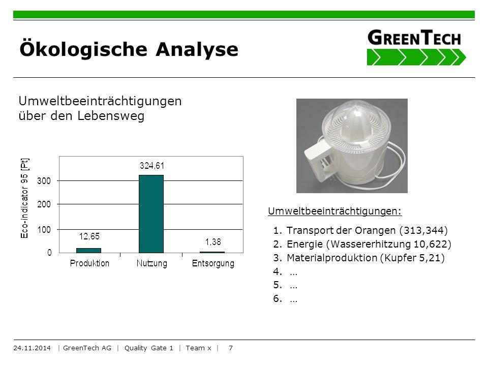 7 Ökologische Analyse Umweltbeeinträchtigungen: 1.Transport der Orangen (313,344) 2.Energie (Wassererhitzung 10,622) 3.Materialproduktion (Kupfer 5,21) 4.