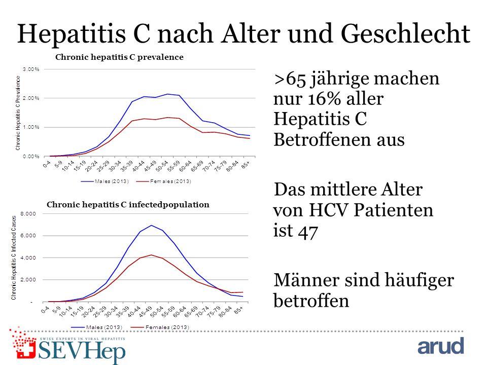 Hepatitis C nach Alter und Geschlecht Chronic hepatitis C prevalence >65 jährige machen nur 16% aller Hepatitis C Betroffenen aus Das mittlere Alter von HCV Patienten ist 47 Männer sind häufiger betroffen Chronic hepatitis C infectedpopulation