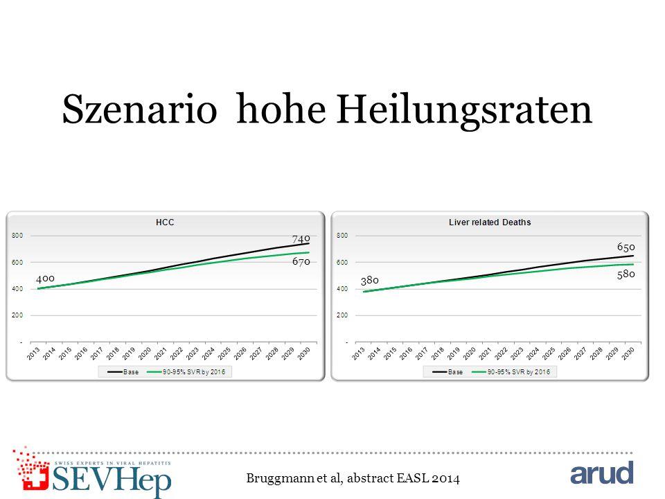 Szenario hohe Heilungsraten 380 650 580 400 740 670 Bruggmann et al, abstract EASL 2014
