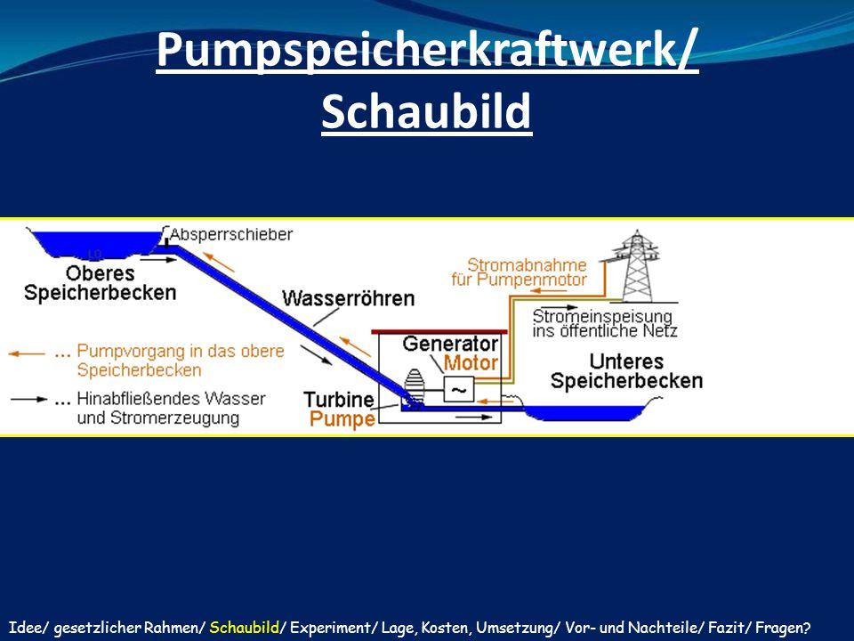 Pumpspeicherkraftwerk/ Schaubild