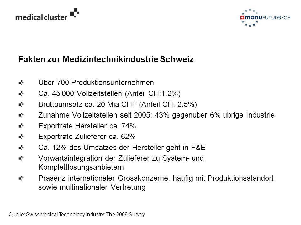 Fakten zur Medizintechnikindustrie Schweiz Über 700 Produktionsunternehmen Ca. 45'000 Vollzeitstellen (Anteil CH:1.2%) Bruttoumsatz ca. 20 Mia CHF (An