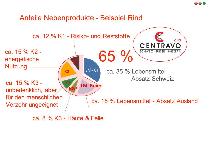 ca. 35 % Lebensmittel – Absatz Schweiz ca. 12 % K1 - Risiko- und Reststoffe ca. 15 % K2 - energetische Nutzung ca. 15 % K3 - unbedenklich, aber für de