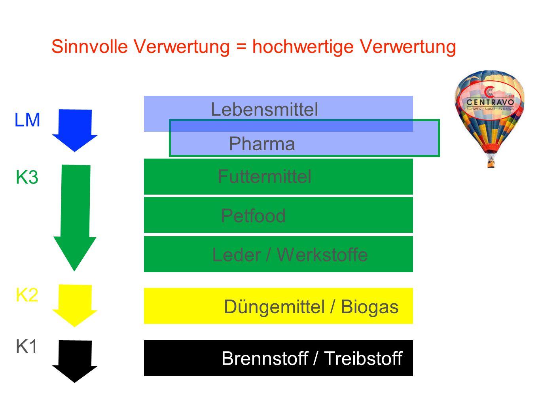 Sinnvolle Verwertung = hochwertige Verwertung Petfood Düngemittel / Biogas Pharma Brennstoff / TreibstoffLeder / Werkstoffe Futtermittel Lebensmittel