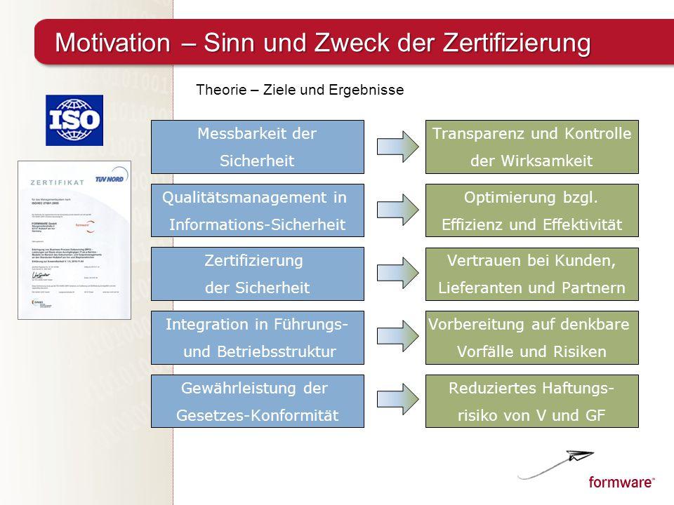 Motivation – Sinn und Zweck der Zertifizierung Messbarkeit der Sicherheit Qualitätsmanagement in Informations-Sicherheit Zertifizierung der Sicherheit