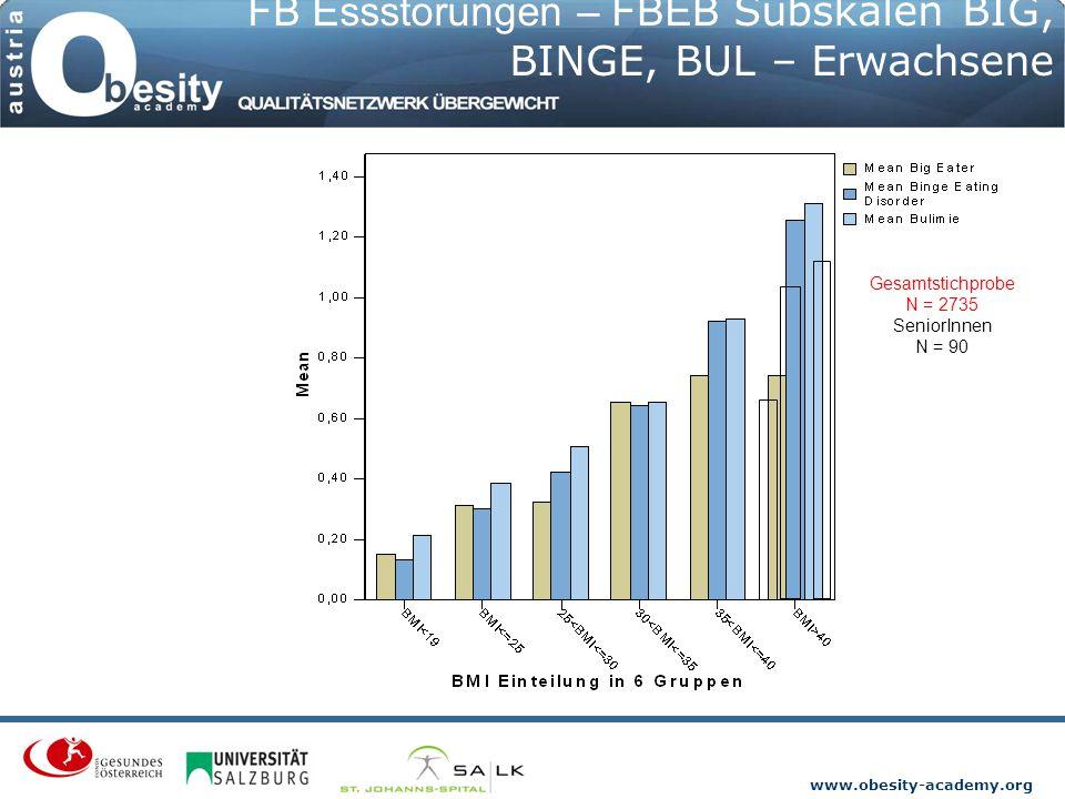 www.obesity-academy.org FB Essstörungen – FBEB Subskalen BIG, BINGE, BUL – Erwachsene Gesamtstichprobe N = 2735 SeniorInnen N = 90