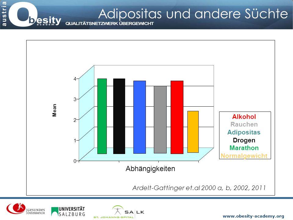 www.obesity-academy.org Adipositas und andere Süchte 0 1 2 3 4 Mean Abhängigkeiten Alkohol Rauchen Adipositas Drogen Marathon Normalgewicht Ardelt-Gat