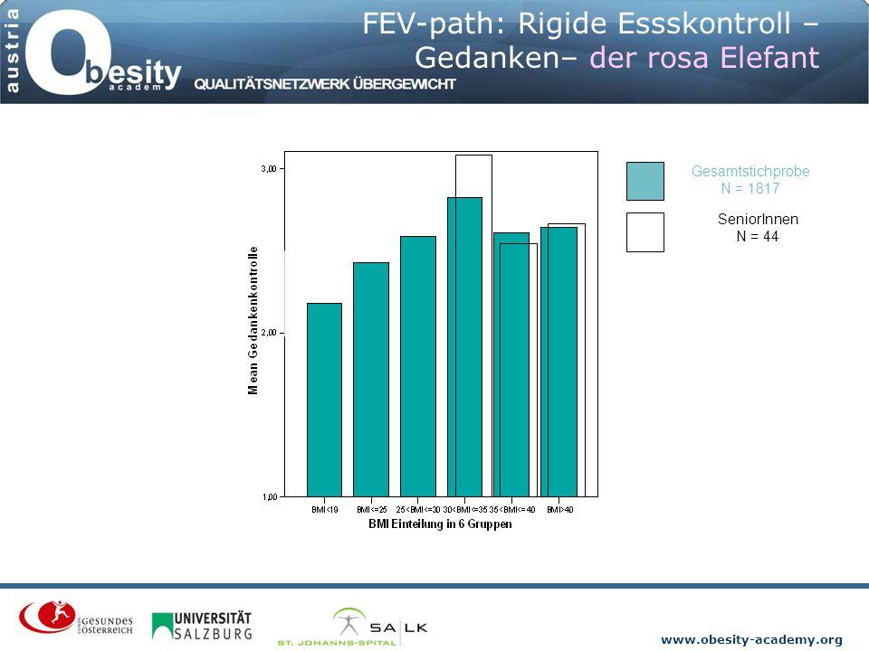 www.obesity-academy.org FEV-path: Rigide Essskontroll – Gedanken– der rosa Elefant Gesamtstichprobe N = 1817 SeniorInnen N = 44