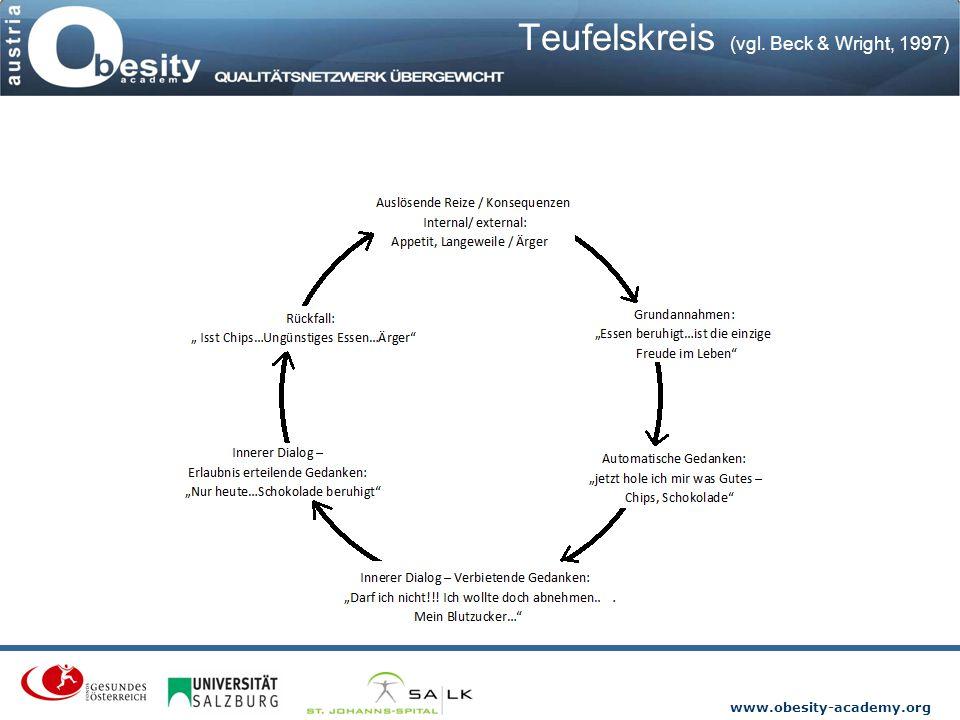 www.obesity-academy.org Teufelskreis (vgl. Beck & Wright, 1997)