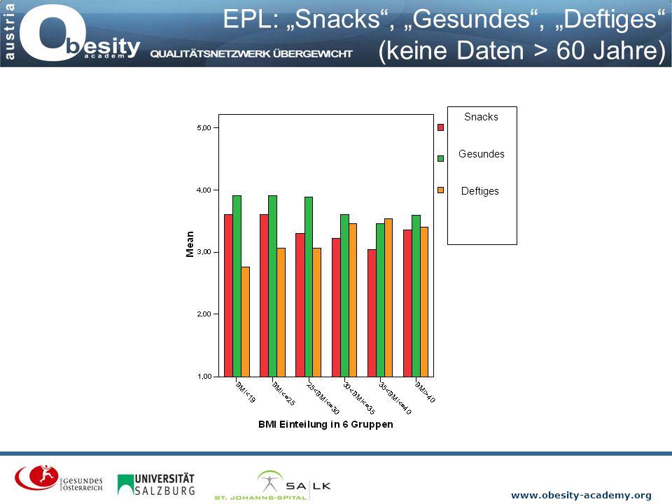 """www.obesity-academy.org EPL: """"Snacks"""", """"Gesundes"""", """"Deftiges"""" (keine Daten > 60 Jahre) Snacks Gesundes Deftiges"""