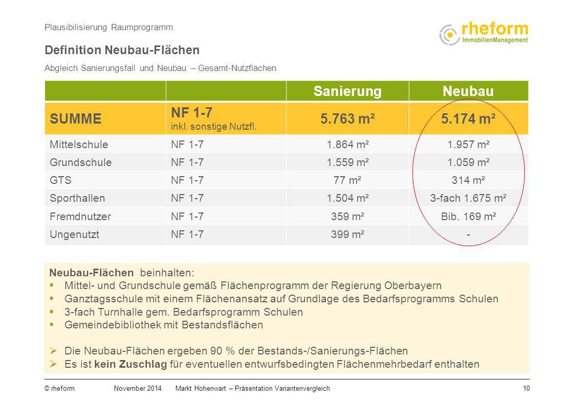 10 © rheform November 2014Markt Hohenwart – Präsentation Variantenvergleich Abgleich Sanierungsfall und Neubau – Gesamt-Nutzflächen Plausibilisierung
