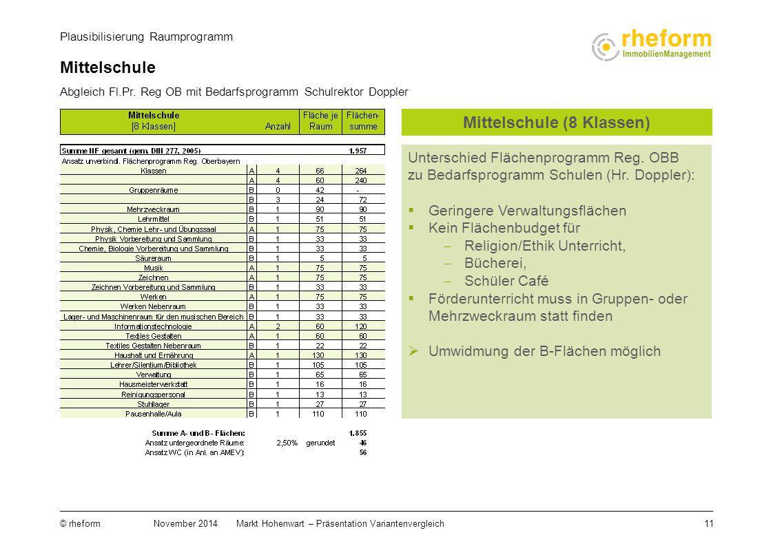 11 © rheform November 2014Markt Hohenwart – Präsentation Variantenvergleich Abgleich Fl.Pr. Reg OB mit Bedarfsprogramm Schulrektor Doppler Plausibilis