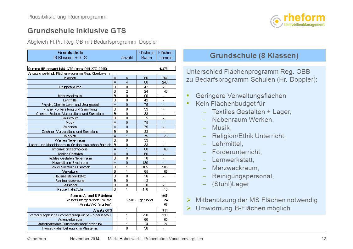 12 © rheform November 2014Markt Hohenwart – Präsentation Variantenvergleich Abgleich Fl.Pr. Reg OB mit Bedarfsprogramm Doppler Plausibilisierung Raump