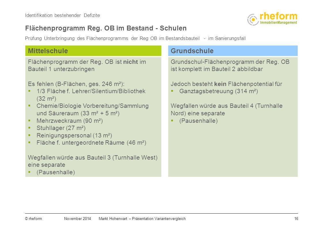 16 © rheform November 2014Markt Hohenwart – Präsentation Variantenvergleich Identifikation bestehender Defizite Flächenprogramm Reg. OB im Bestand - S