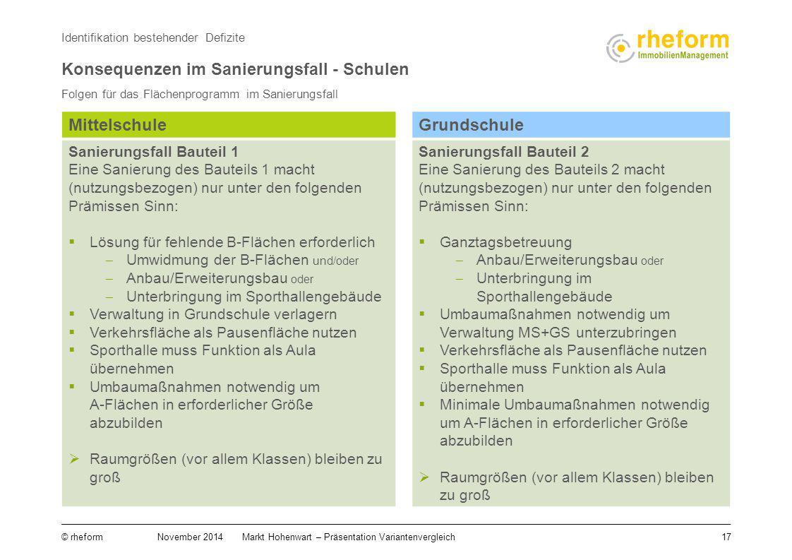 17 © rheform November 2014Markt Hohenwart – Präsentation Variantenvergleich Folgen für das Flächenprogramm im Sanierungsfall Identifikation bestehende