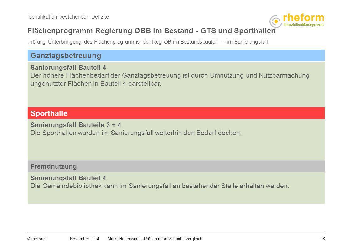 18 © rheform November 2014Markt Hohenwart – Präsentation Variantenvergleich Identifikation bestehender Defizite Flächenprogramm Regierung OBB im Besta